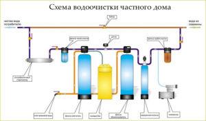 фильтр для воды в частном доме