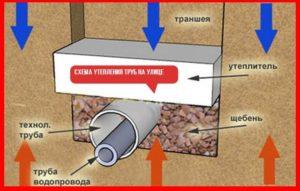Какие есть способы утепления водопроводной трубы